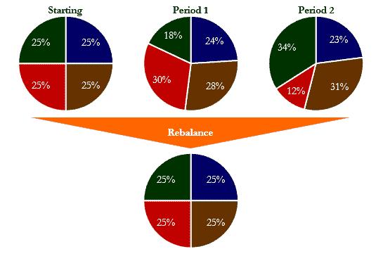 Rebalancing Graphic