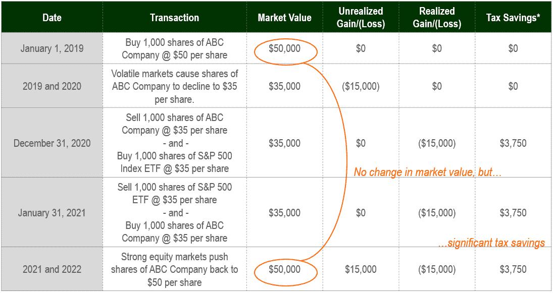 Tax Loss Graphic