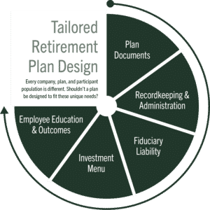 Tailored Retirement Plan Design graphic